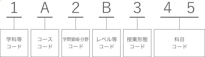 1A2B345(1……学科等コード/A……コースコード/2……学問領域・分野コード/B……レベル等コード/3……授業形態コード/45……科目コード)